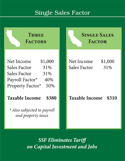 single sales factor